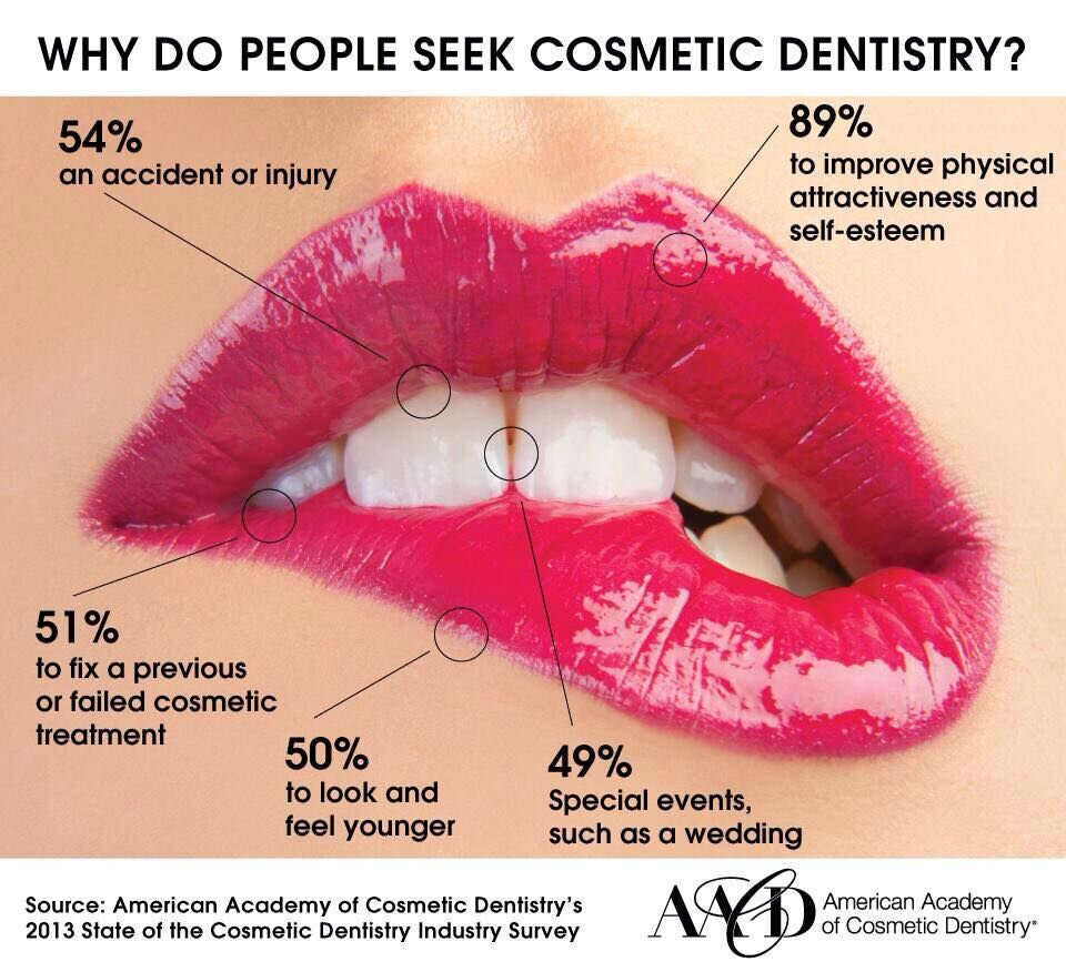 cosmetic dentistry Cosmetic dentistry overview your smile is an important personal characteristic that conveys volumes of information about who you are confidence, friendliness, youthfulness, trust and health are all traits that are seen in a smile.